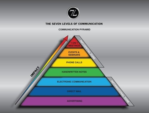 7 Levels of Communication Pyramide