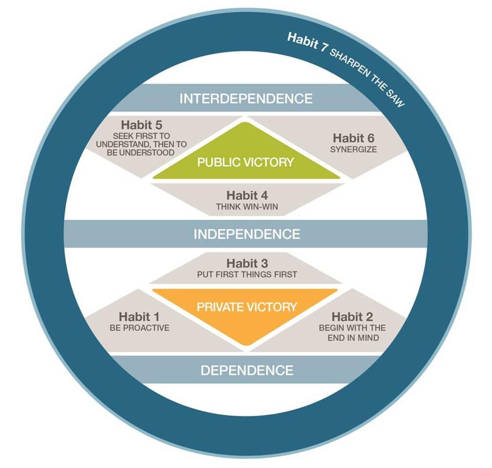 Überblick über die 7 Wege zur Effektivität