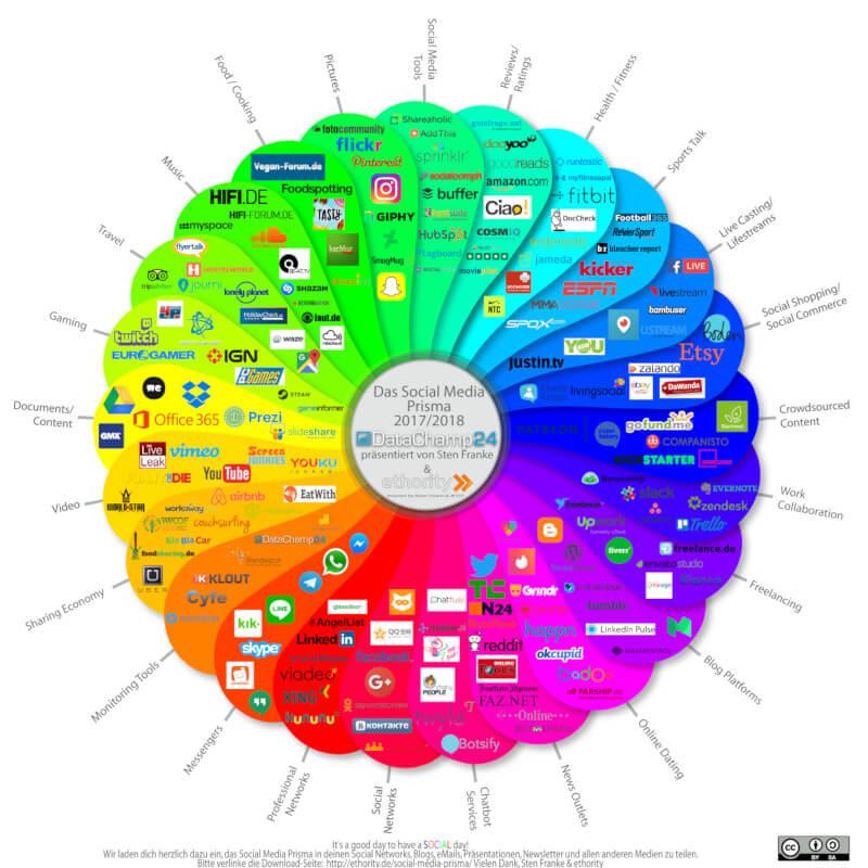 Design Your Life Social Media Prisma