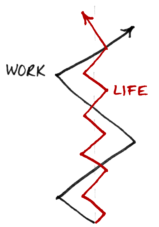 The ONE Thing Work-Life Balance