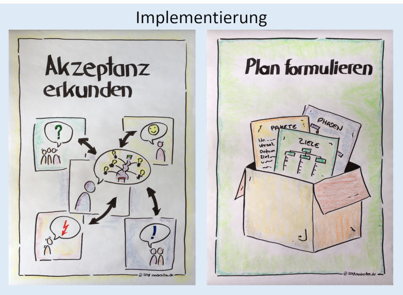 Phase 3: Implementierung