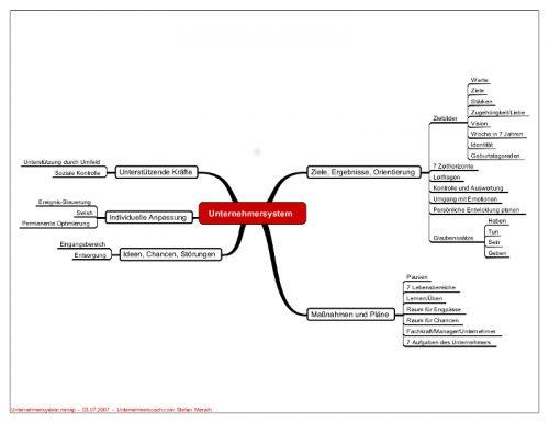 Das Unternehmersystem