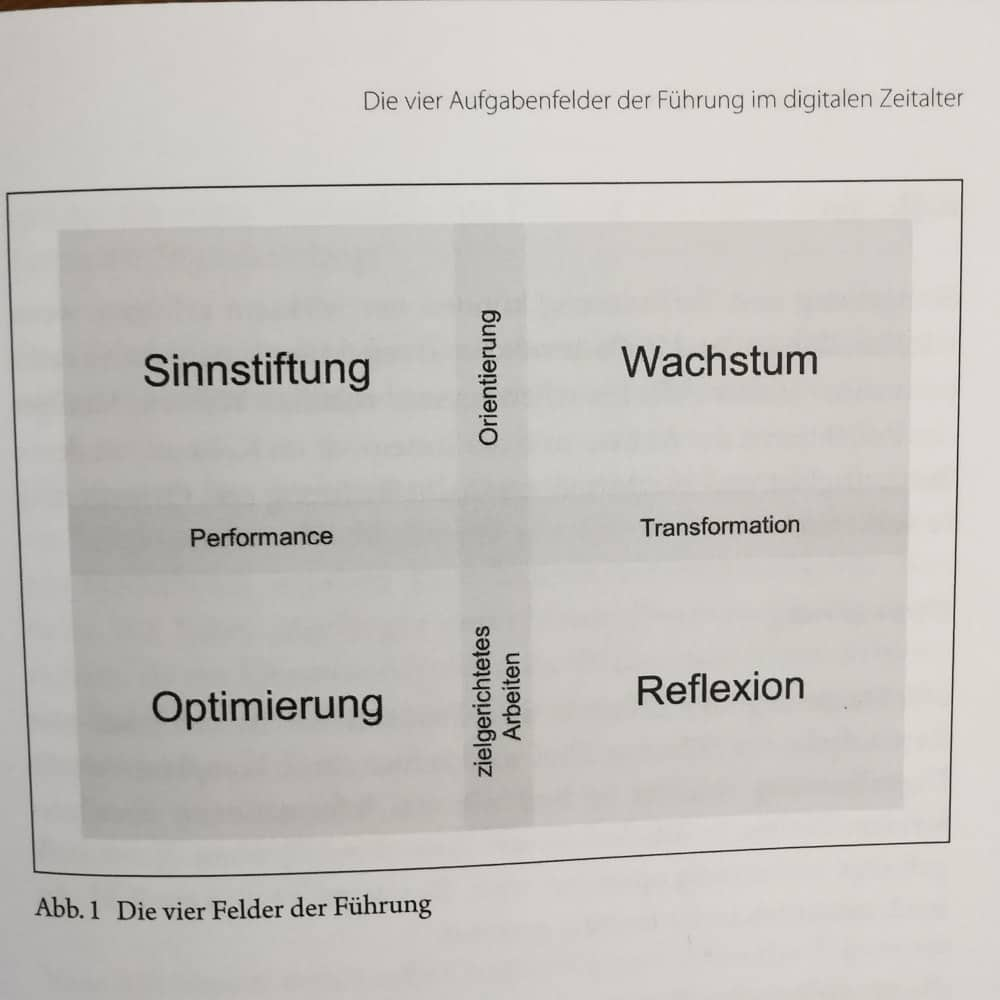 4 Dimensionen der Führung Matrix