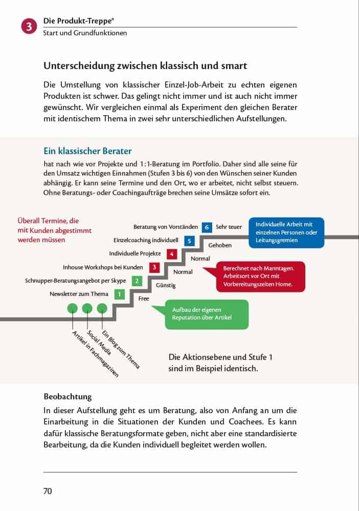 Beispiel für eine Business Model Produkt Treppe 1