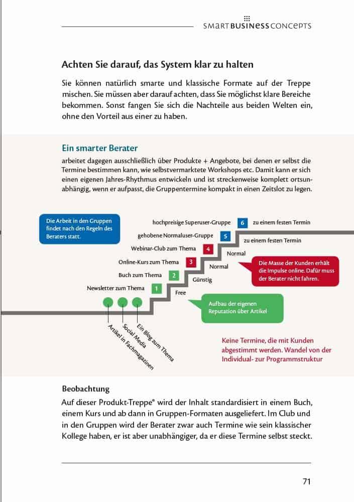 Beispiel für eine Business Model Produkt Treppe 2